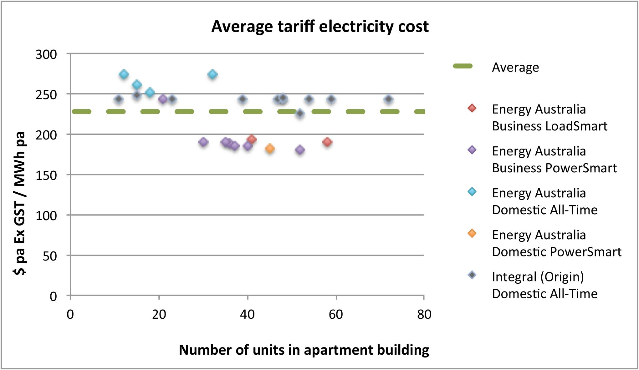 average-electricity-tariff-costs-NSW