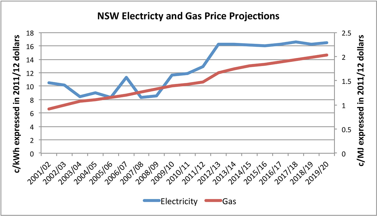 Future energy price increases for electricity and natural gas in NSW