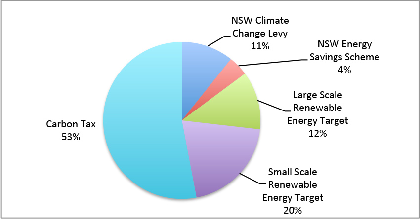 Environmental electricity charges and carbon tax